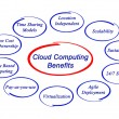 Cloud computing benefits — Foto de stock #27126027