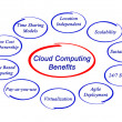 il cloud computing benefici — Foto Stock #27126027