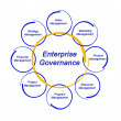 Enterprise Governance — Stock Photo