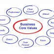 Stock Photo: Business core values