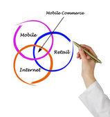 Commerce mobile — Photo