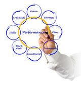 业务绩效的关系图 — 图库照片