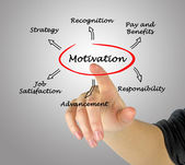 Diagram of motivation — Stock Photo