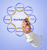 Workshop diagram — Stock Photo