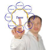Diagramme des impôts — Photo