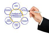 Analiza konkurentów w e-commerce — Zdjęcie stockowe
