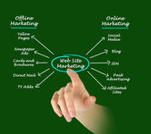 Web site marketing — Stock Photo
