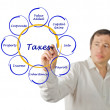 Diagram of taxes — Stock Photo