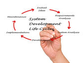 System development life cycle — Стоковое фото