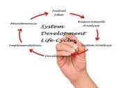 系统开发生命周期 — 图库照片