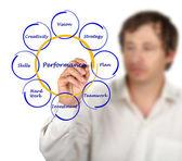 Diagram van de bedrijfsprestaties — Stockfoto