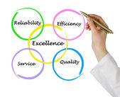 Eccellenza nel business — Foto Stock