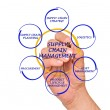 Supply Chain Management — Stock Photo #27731763