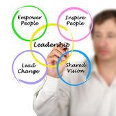 リーダーシップ — ストック写真