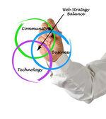 Web strategie evenwicht — Stockfoto