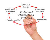 Internet marketing process — Stock Photo