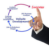 Website Development — Stock Photo