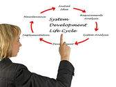 System development life cycle — Stock Photo