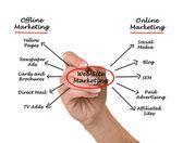 Webové stránky marketing — Stock fotografie