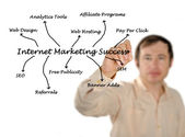 Internet marketing success — Stock Photo