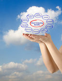 Cloud computing benefits — Stock Photo