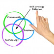 Web strategy balance — Stock Photo
