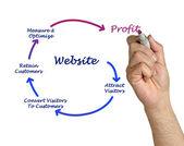 Webseite — Stockfoto