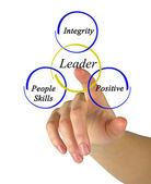 Leader skills — Stock Photo