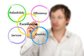 Excellence in business — Stock Photo