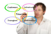 Diagram of commercial tourism — Stock Photo