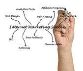 Internet marketing framgång — Stockfoto