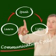 Communication cycle — Stok Fotoğraf #28378503