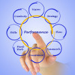Stock Photo: Diagram of business performance