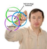 Web-strategie-gleichgewicht — Stockfoto