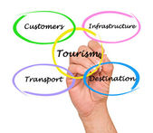 Diagrama do turismo comercial — Foto Stock