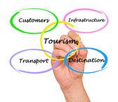 Diagramm des kommerziellen tourismus — Stockfoto