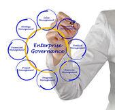 Przedsiębiorstwo zarządzania — Zdjęcie stockowe