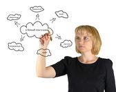 Cloud services — Stock Photo