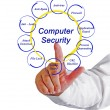 Computer security — Stock Photo