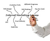 Internet marketing success — Stock Photo