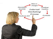 Internet marketing process — Stock Photo