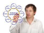 Enterprise Governance — Stock Photo