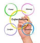 Präsentation der erwartung diagramm — Stockfoto