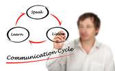 Communication cycle — Stock Photo