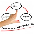 Communication cycle — Stok Fotoğraf #28960527