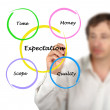Presentation of expectation diagram — Stock Photo #28960543