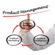 Product management — Stock Photo