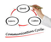 Communication cycle — Stock Photo