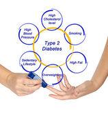 Typ 2 diabetes — Stockfoto