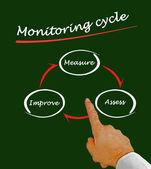 Monitoring cycle — Stock Photo